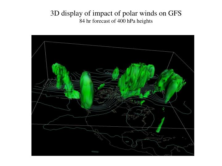 3D display of impact of polar winds on GFS