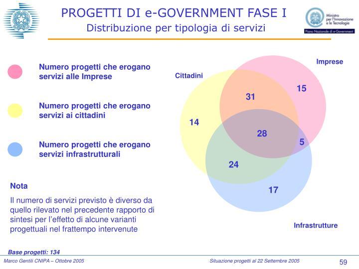 PROGETTI DI e-GOVERNMENT FASE I