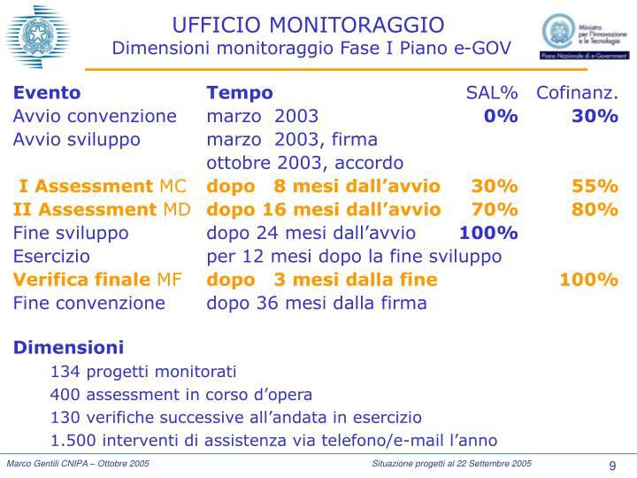UFFICIO MONITORAGGIO