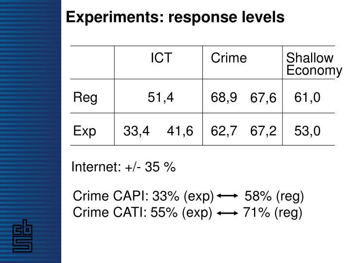 Experiments: response levels