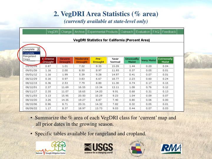 2. VegDRI Area Statistics (% area)