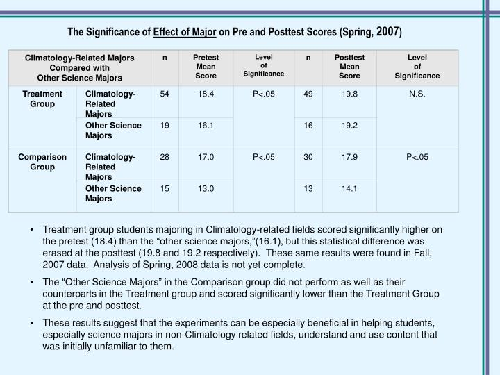 Climatology-Related Majors Compared with