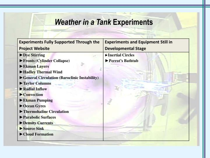 Weather in a Tank