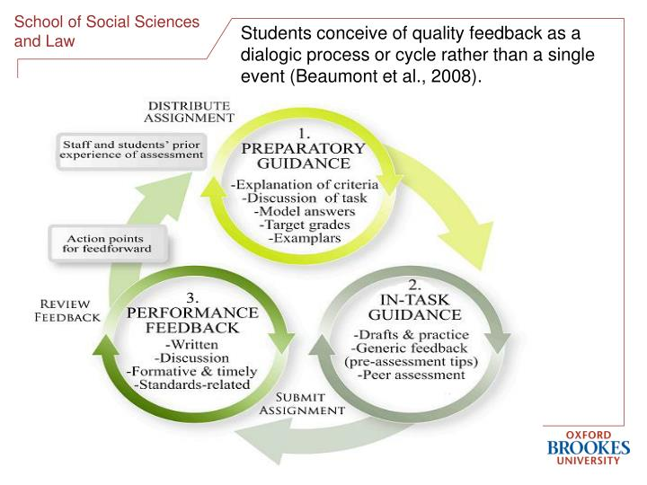 Students conceive of quality feedback as a dialogic process or cycle rather than a single event (Bea...