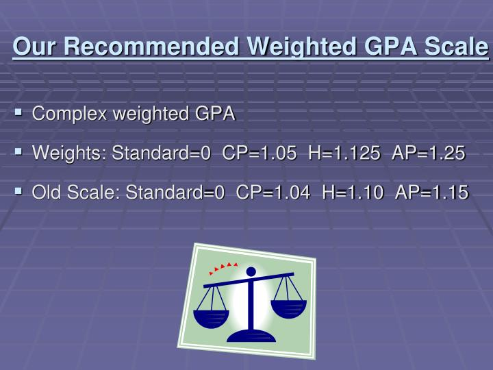 Our Recommended Weighted GPA Scale