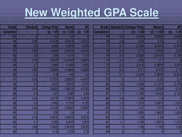 New Weighted GPA Scale