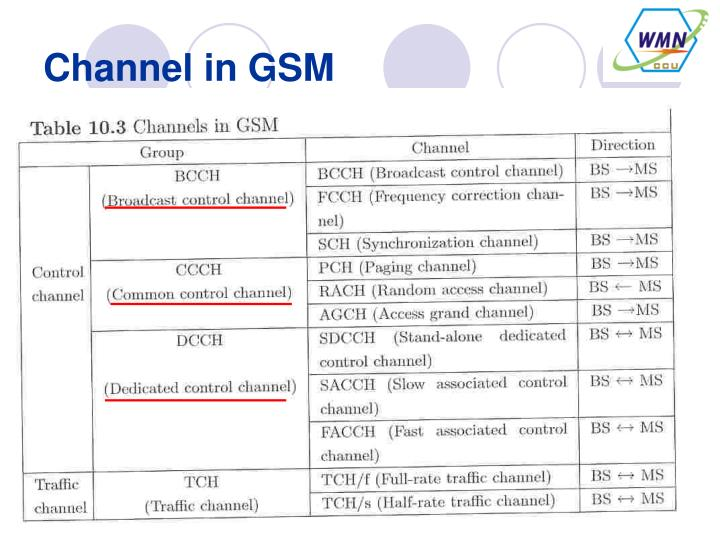 Channel in GSM
