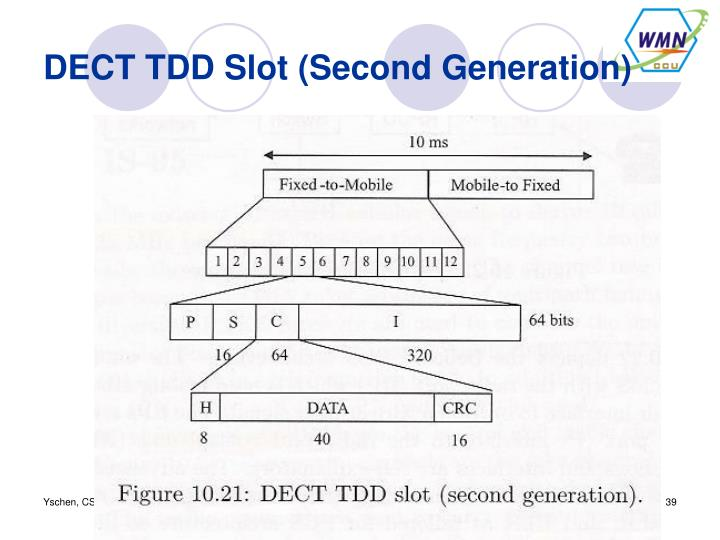 DECT TDD Slot (Second Generation)
