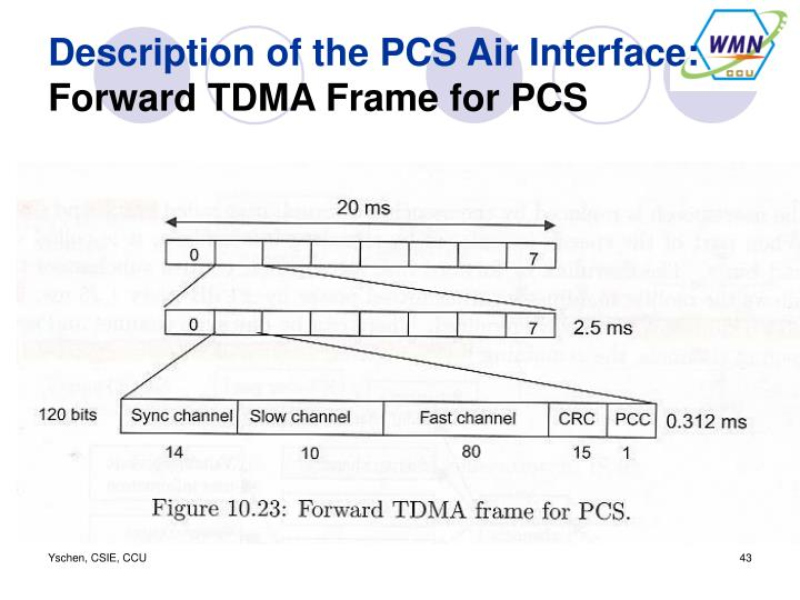 Description of the PCS Air Interface:
