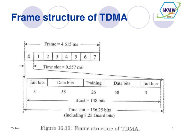 Frame structure of TDMA