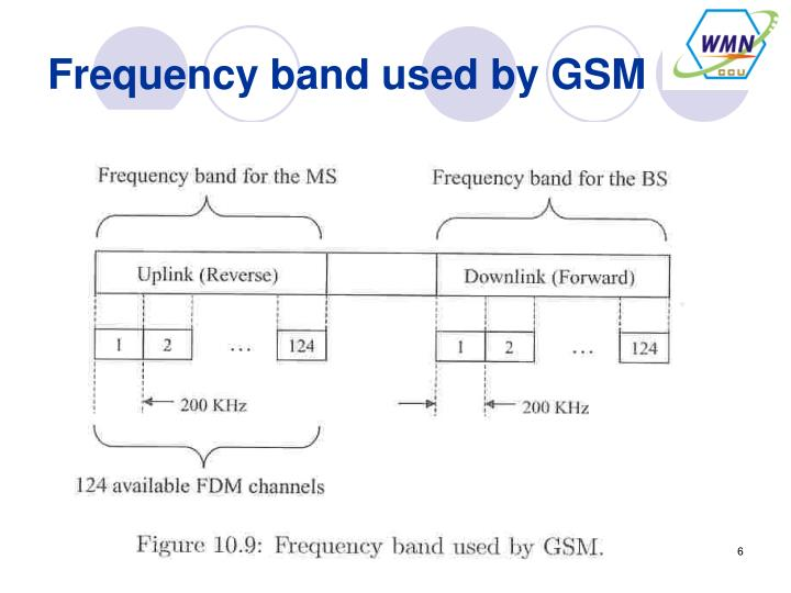 Frequency band used by GSM