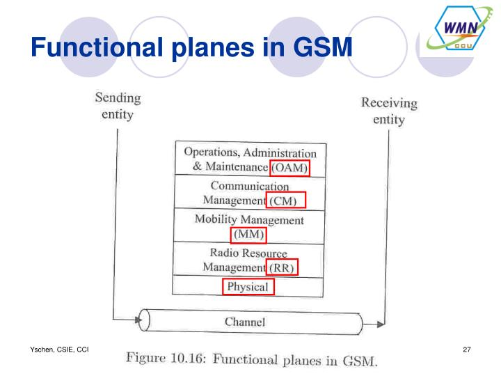 Functional planes in GSM