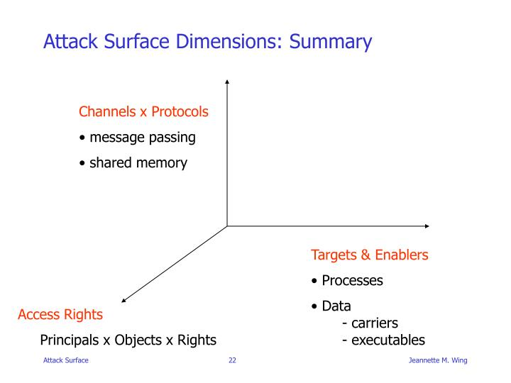 Attack Surface Dimensions: Summary