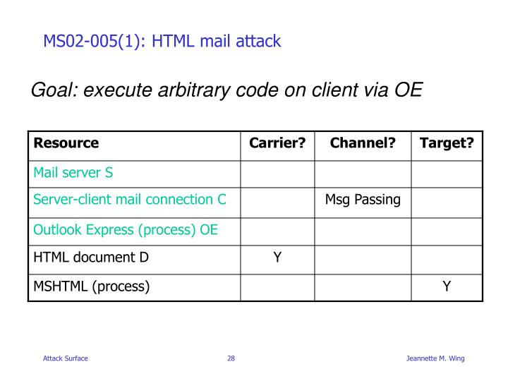 MS02-005(1): HTML mail attack