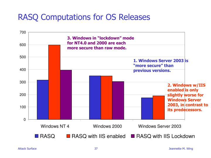 RASQ Computations for OS Releases