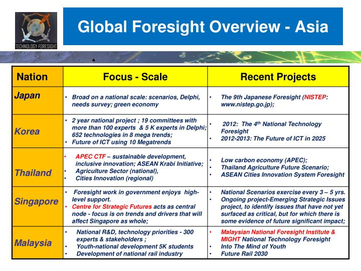 Global Foresight Overview - Asia