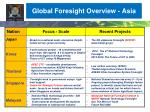 global foresight overview asia