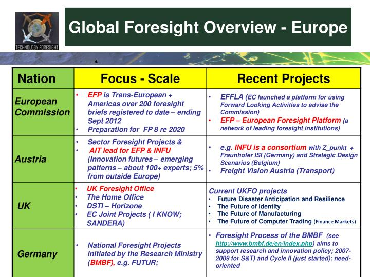 Global Foresight Overview - Europe