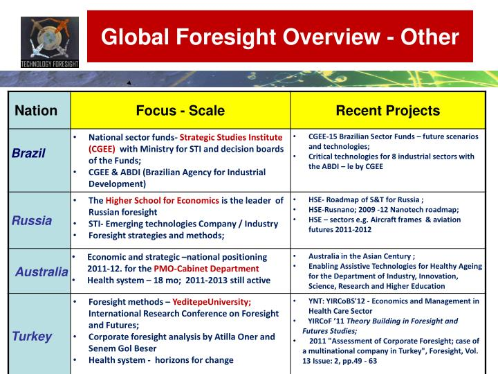 Global Foresight Overview - Other