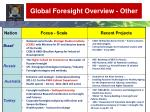 global foresight overview other