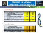 highest lowest impacts 54 measures