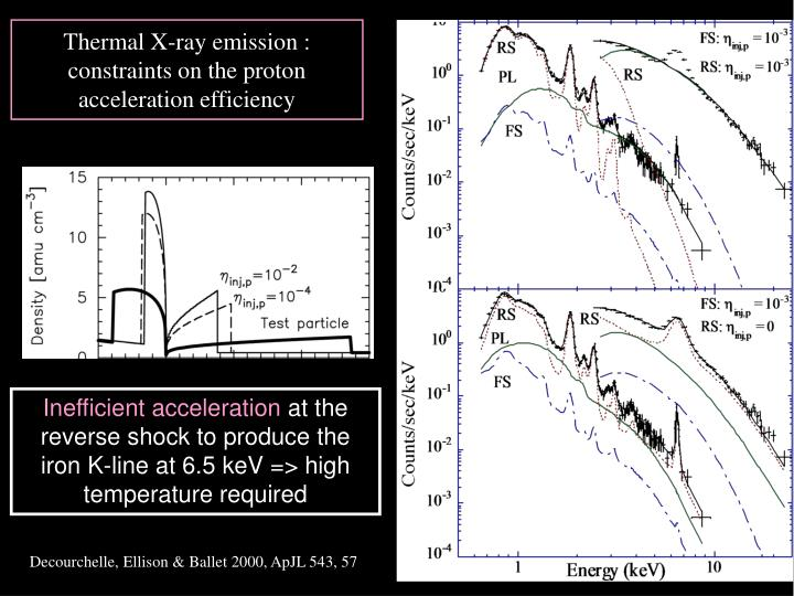 Thermal X-ray emission :