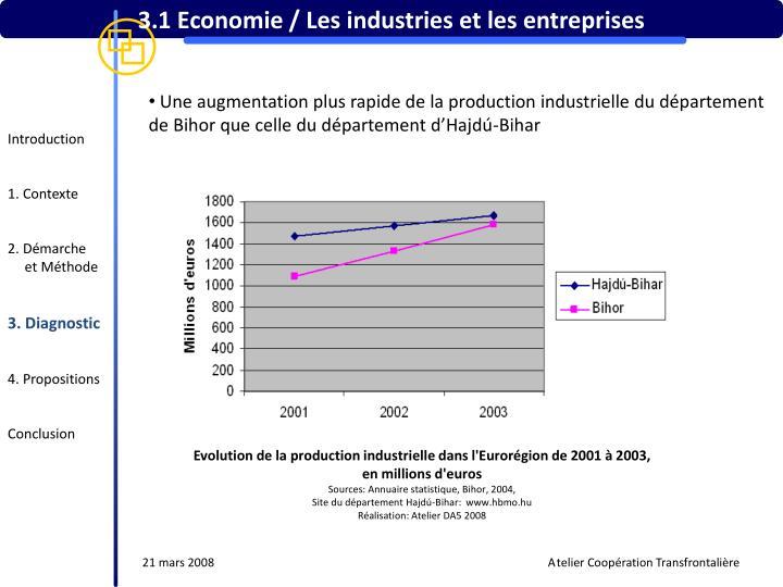 3.1 Economie / Les industries et les entreprises