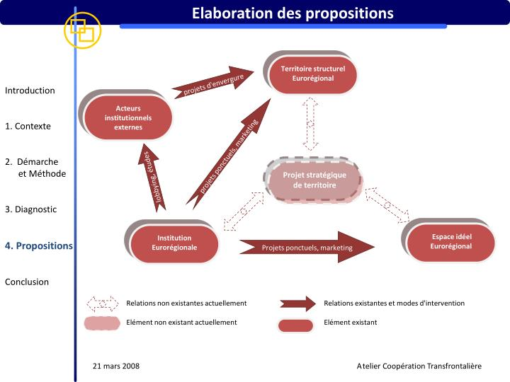 Elaboration des propositions