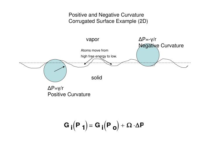 Positive and Negative Curvature