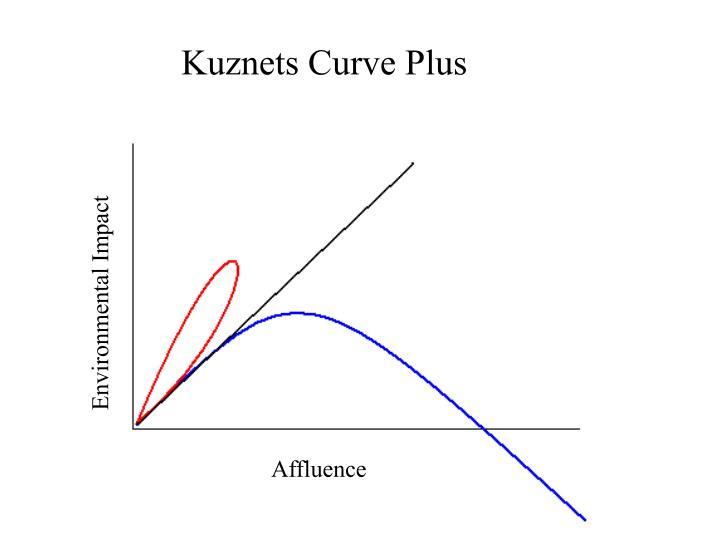 Kuznets Curve Plus