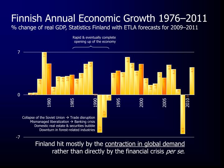 Finnish Annual Economic Growth 1976–2011