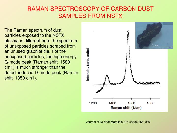 The Raman spectrum of dust particles exposed to the NSTX plasma is different from the spectrum of unexposed particles scraped