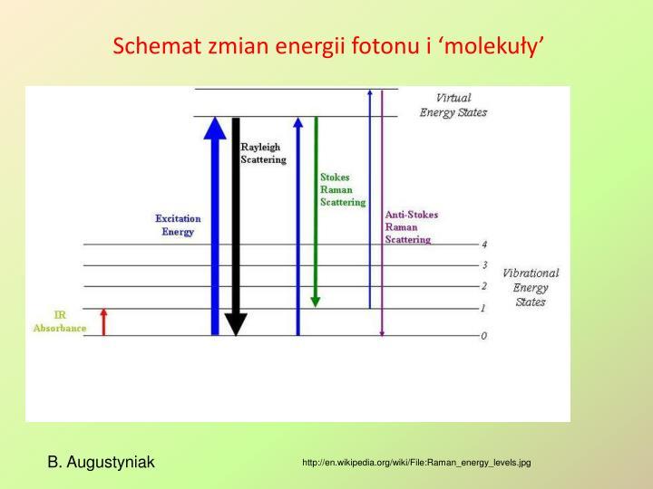 Schemat zmian energii fotonu i 'molekuły'