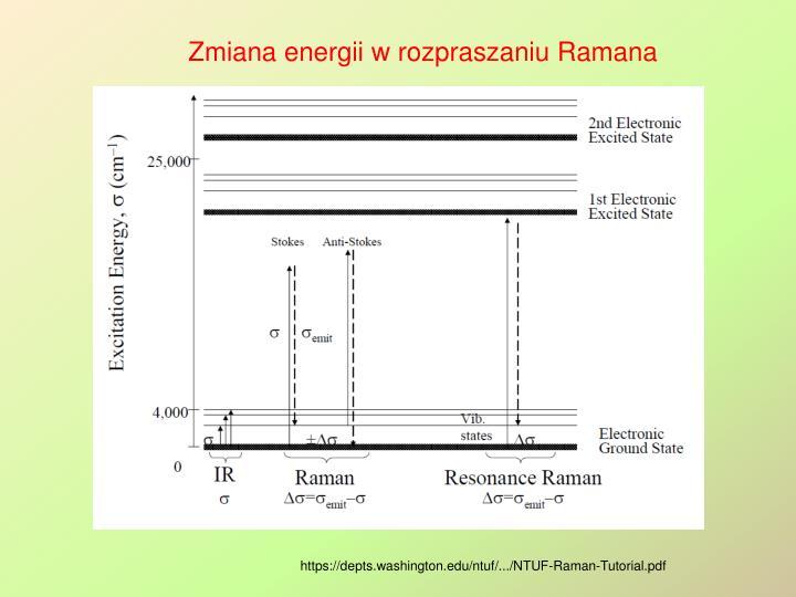 Zmiana energii w rozpraszaniu Ramana