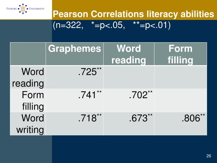 Pearson Correlations literacy abilities