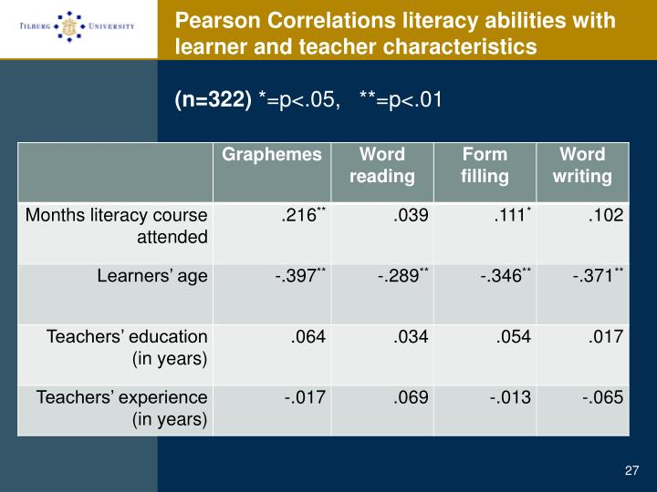 Pearson Correlations literacy abilities with learner and teacher characteristics