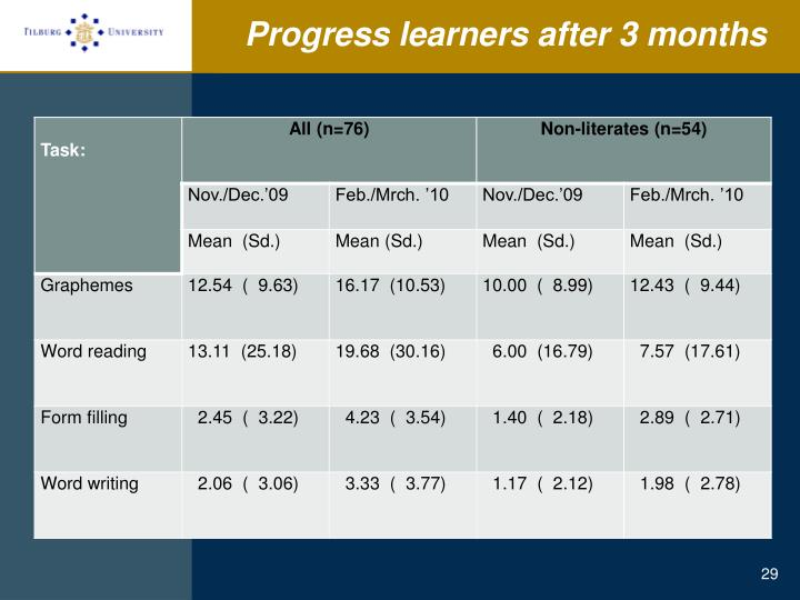 Progress learners after 3 months