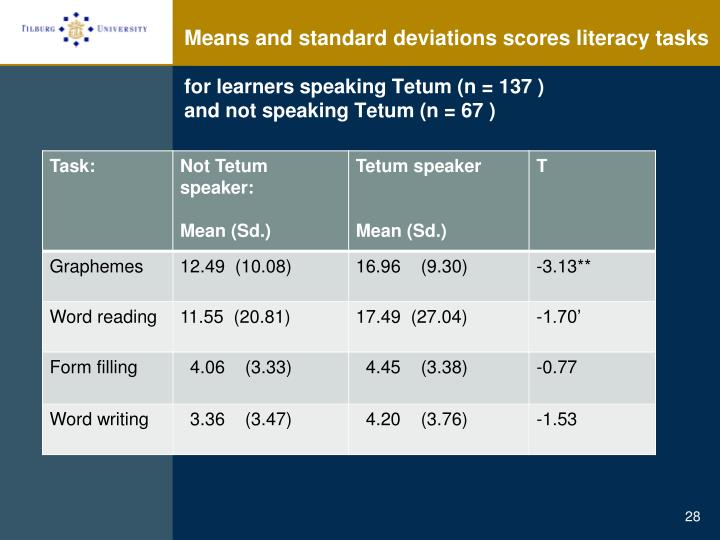 Means and standard deviations scores literacy tasks