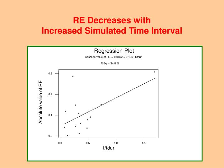 RE Decreases with