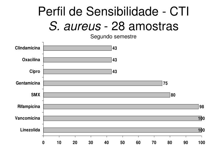 Perfil de Sensibilidade - CTI
