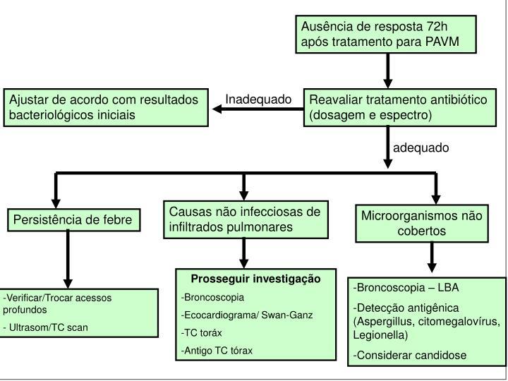 Ausência de resposta 72h após tratamento para PAVM