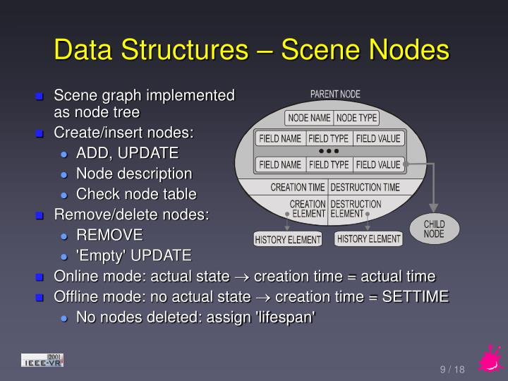 Data Structures – Scene Nodes
