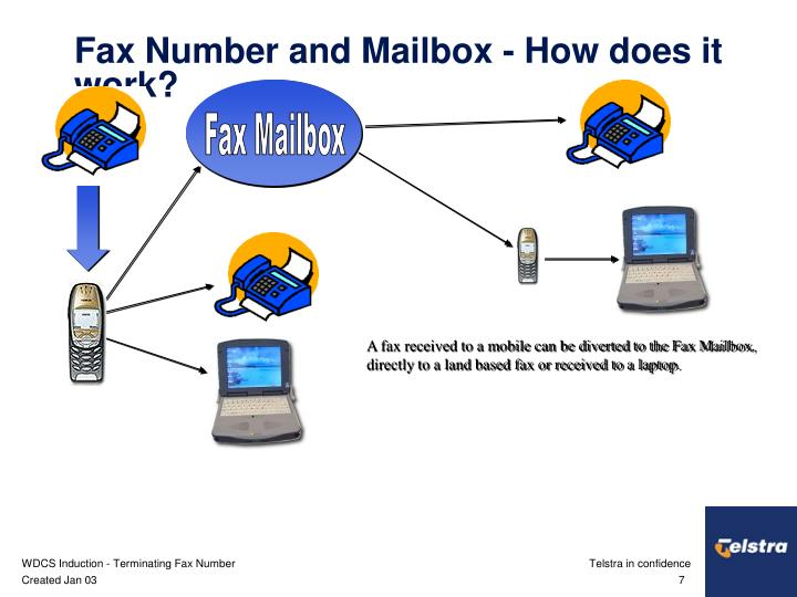 Fax Mailbox