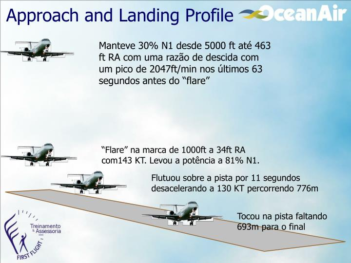 Approach and Landing Profile