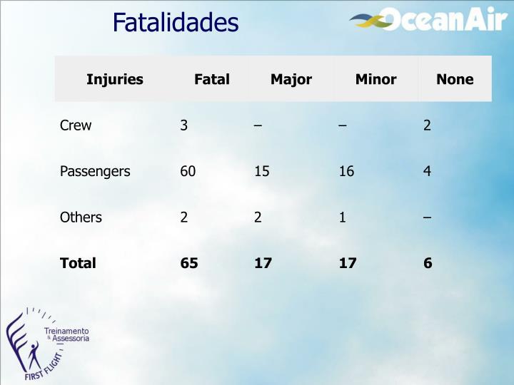 Fatalidades