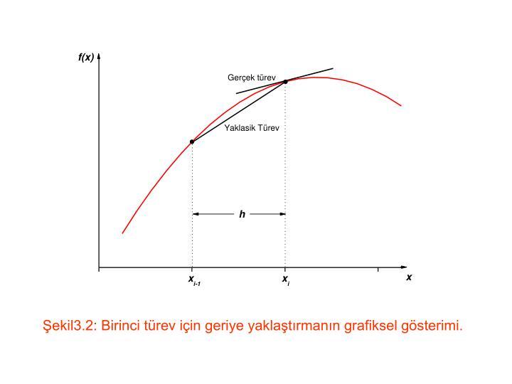 Şekil3.2: Birinci türev için geriye yaklaştırmanın grafiksel gösterimi.
