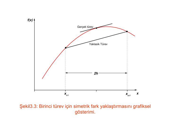 Şekil3.3: Birinci türev için simetrik fark yaklaştırmasını grafiksel gösterimi.