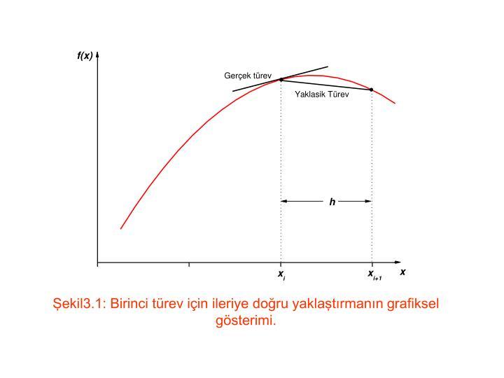 Şekil3.1: Birinci türev için ileriye doğru yaklaştırmanın grafiksel gösterimi.