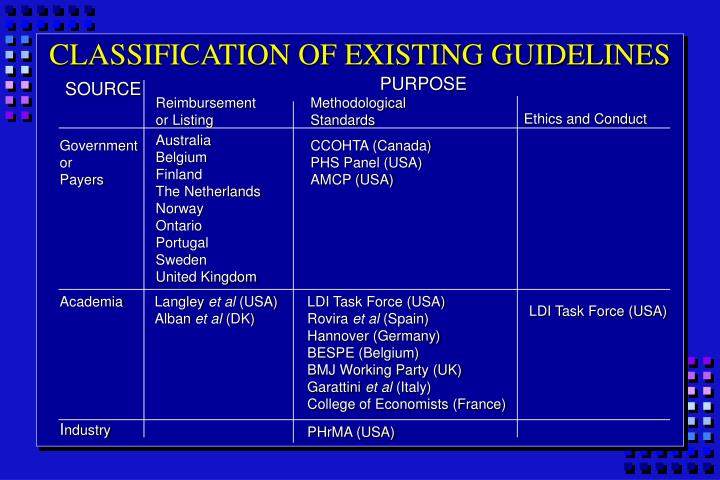 CLASSIFICATION OF EXISTING GUIDELINES