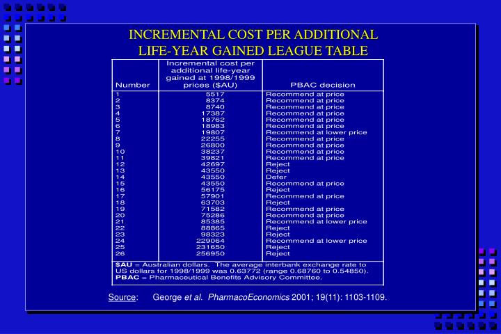 INCREMENTAL COST PER ADDITIONAL
